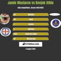 Jamie Maclaren vs Kenjok Athiu h2h player stats