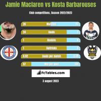 Jamie Maclaren vs Kosta Barbarouses h2h player stats