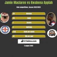 Jamie Maclaren vs Kwabena Appiah h2h player stats