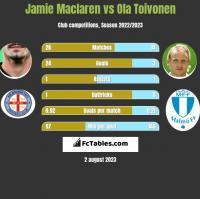Jamie Maclaren vs Ola Toivonen h2h player stats