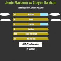 Jamie Maclaren vs Shayon Harrison h2h player stats