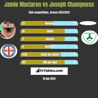 Jamie Maclaren vs Joseph Champness h2h player stats