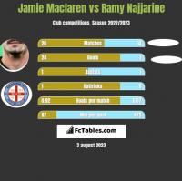 Jamie Maclaren vs Ramy Najjarine h2h player stats