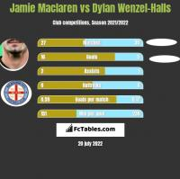 Jamie Maclaren vs Dylan Wenzel-Halls h2h player stats