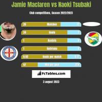 Jamie Maclaren vs Naoki Tsubaki h2h player stats