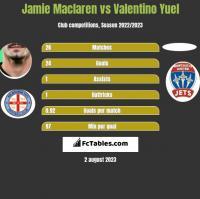 Jamie Maclaren vs Valentino Yuel h2h player stats