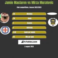 Jamie Maclaren vs Mirza Muratovic h2h player stats
