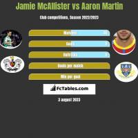Jamie McAllister vs Aaron Martin h2h player stats
