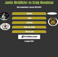 Jamie McAllister vs Craig Woodman h2h player stats