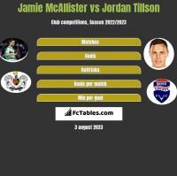 Jamie McAllister vs Jordan Tillson h2h player stats