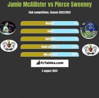 Jamie McAllister vs Pierce Sweeney h2h player stats
