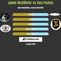 Jamie McAllister vs Tom Parkes h2h player stats