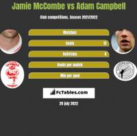 Jamie McCombe vs Adam Campbell h2h player stats