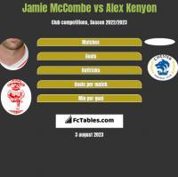 Jamie McCombe vs Alex Kenyon h2h player stats