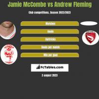 Jamie McCombe vs Andrew Fleming h2h player stats
