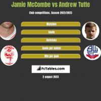 Jamie McCombe vs Andrew Tutte h2h player stats