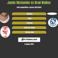 Jamie McCombe vs Brad Walker h2h player stats