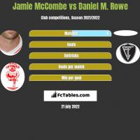 Jamie McCombe vs Daniel M. Rowe h2h player stats