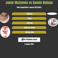 Jamie McCombe vs Dannie Bulman h2h player stats