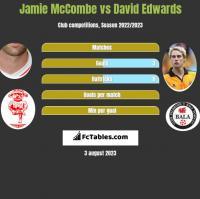 Jamie McCombe vs David Edwards h2h player stats