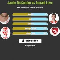 Jamie McCombe vs Donald Love h2h player stats