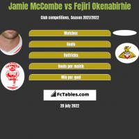 Jamie McCombe vs Fejiri Okenabirhie h2h player stats