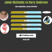 Jamie McCombe vs Harry Anderson h2h player stats