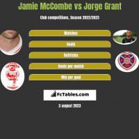 Jamie McCombe vs Jorge Grant h2h player stats
