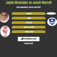 Jamie McCombe vs Joseff Morrell h2h player stats