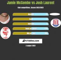 Jamie McCombe vs Josh Laurent h2h player stats