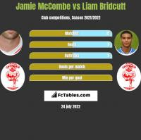 Jamie McCombe vs Liam Bridcutt h2h player stats