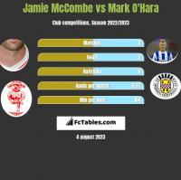 Jamie McCombe vs Mark O'Hara h2h player stats