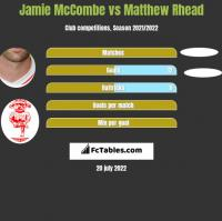 Jamie McCombe vs Matthew Rhead h2h player stats