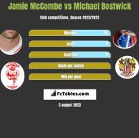 Jamie McCombe vs Michael Bostwick h2h player stats