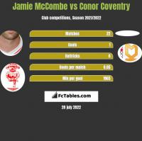 Jamie McCombe vs Conor Coventry h2h player stats
