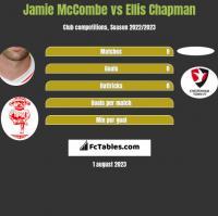 Jamie McCombe vs Ellis Chapman h2h player stats
