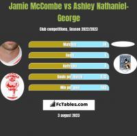 Jamie McCombe vs Ashley Nathaniel-George h2h player stats