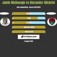 Jamie McDonagh vs Alexander Gilchrist h2h player stats