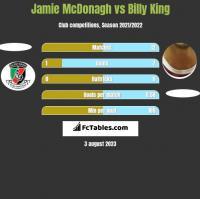 Jamie McDonagh vs Billy King h2h player stats
