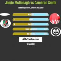 Jamie McDonagh vs Cameron Smith h2h player stats