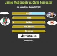 Jamie McDonagh vs Chris Forrester h2h player stats