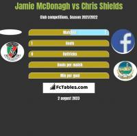 Jamie McDonagh vs Chris Shields h2h player stats