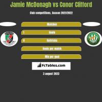 Jamie McDonagh vs Conor Clifford h2h player stats