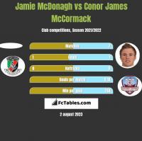 Jamie McDonagh vs Conor James McCormack h2h player stats