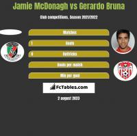 Jamie McDonagh vs Gerardo Bruna h2h player stats