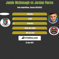 Jamie McDonagh vs Jordan Flores h2h player stats