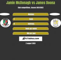 Jamie McDonagh vs James Doona h2h player stats