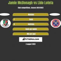 Jamie McDonagh vs Lido Lotefa h2h player stats
