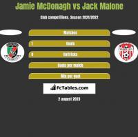 Jamie McDonagh vs Jack Malone h2h player stats