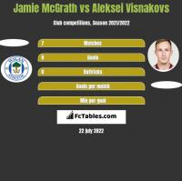 Jamie McGrath vs Aleksei Visnakovs h2h player stats